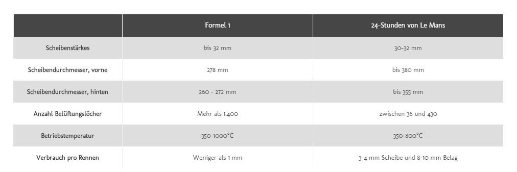 bremsscheiben tabelle formula 1 le mans